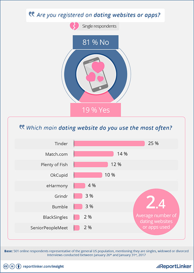 Are dating sites legit - KKOS Lawyers